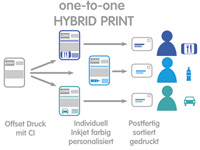 One-to-One Hybridprint